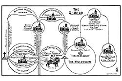 Clarence Larkin Chart